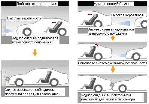 Требования к ремням безопасности согласно техническому регламенту и правилам пдд