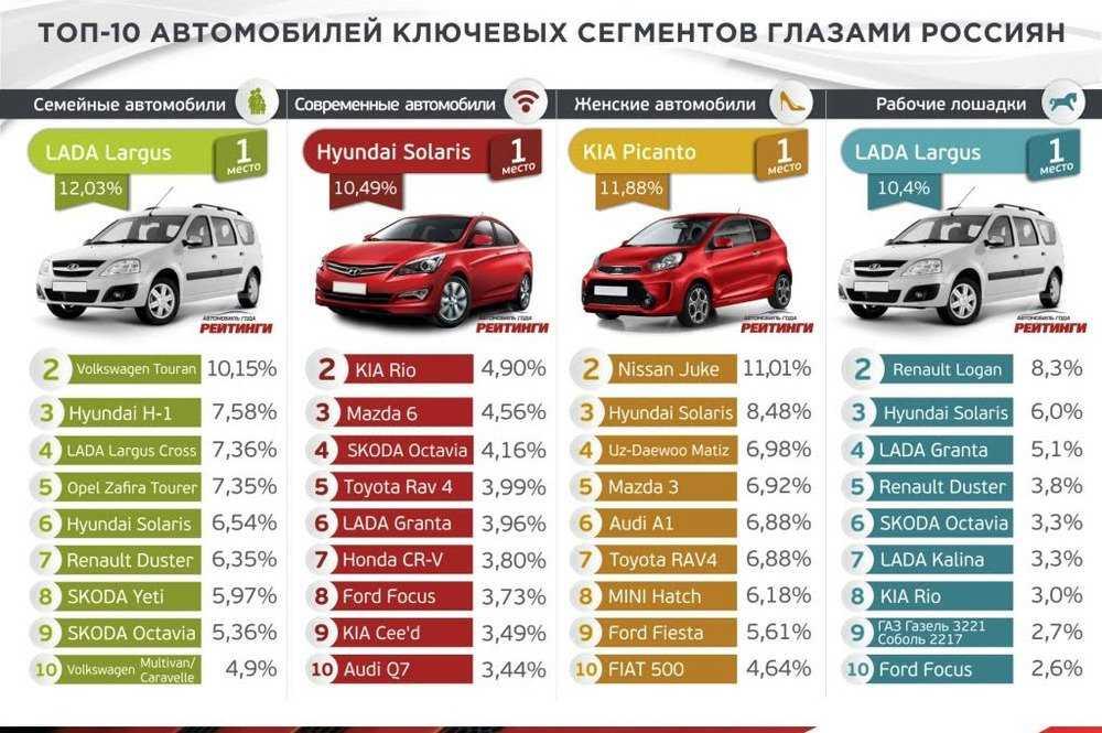 Худшие автомобили: топ-7 авто, которые нельзя покупать, фото