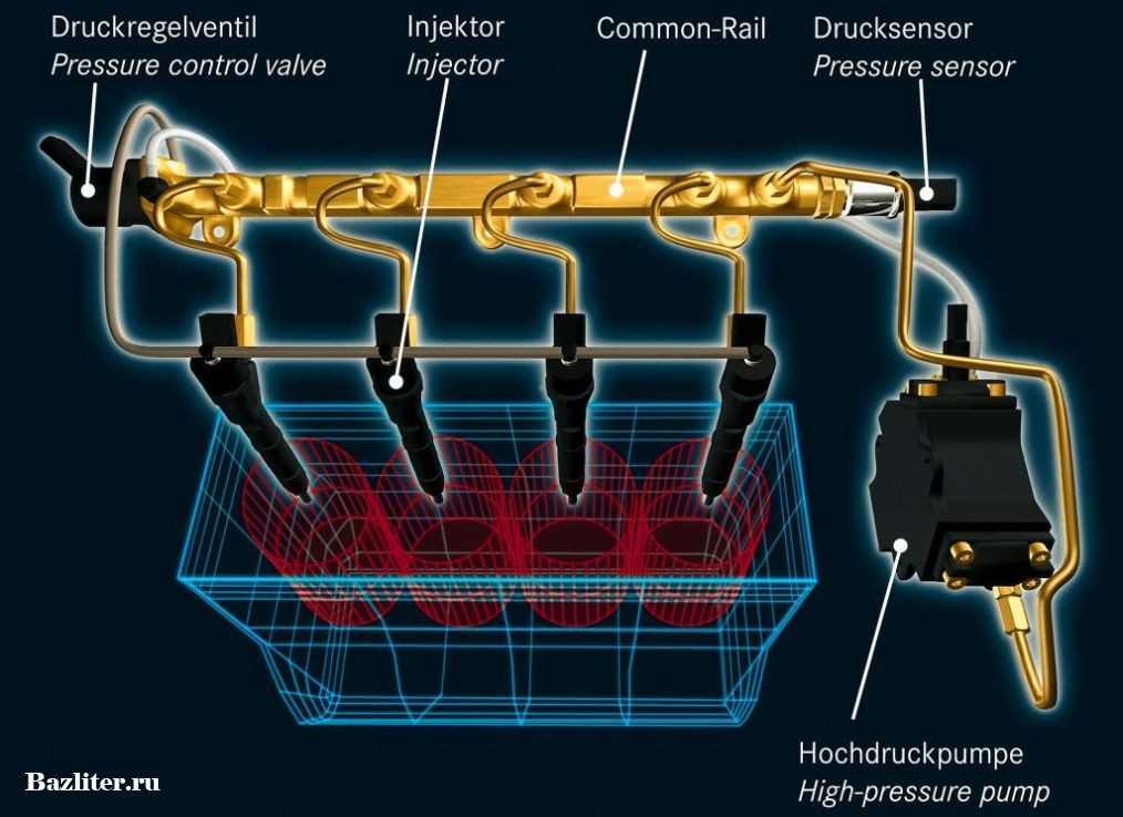 Типы систем питания дизельного двигателя