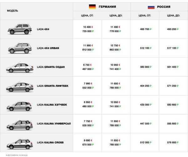 Регистрация переоборудования автомобиля в 2021 году:  закон, нормативные документы, порядок процедуры, штрафы.
