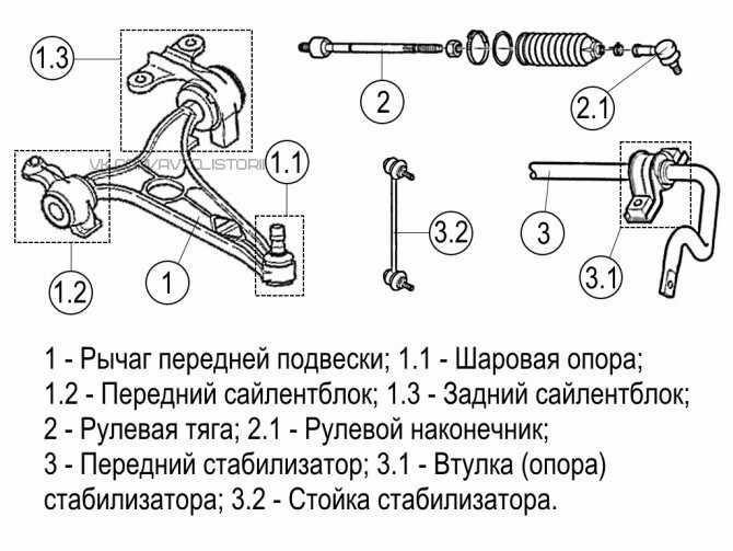 Подвеска автомобиля: элементы, схема, виды