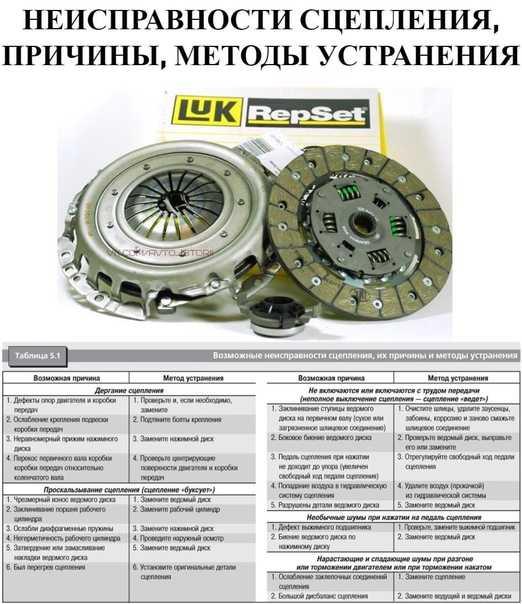 Замена сцепления своими руками: 110 фото и видео инструкции, как заменить диск сцепления