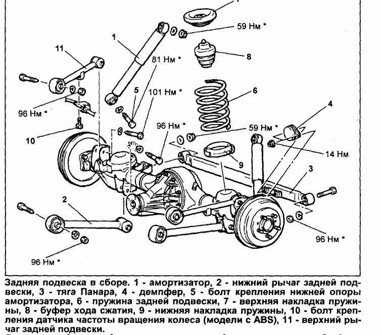 Из чего состоит ходовая часть автомобиля