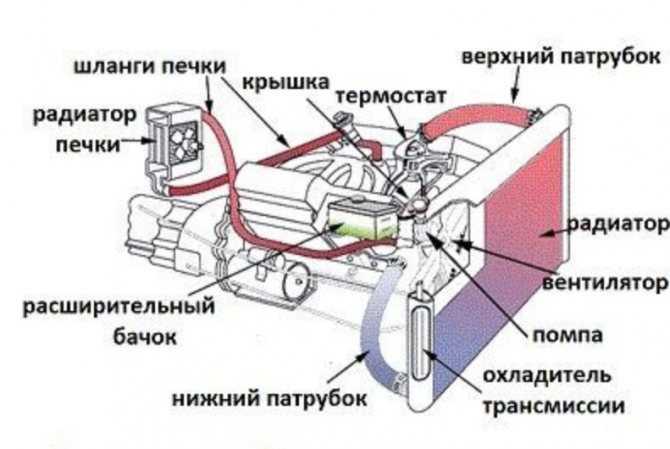 Схема подключения вентилятора на радиаторе - авто журнал карлазарт