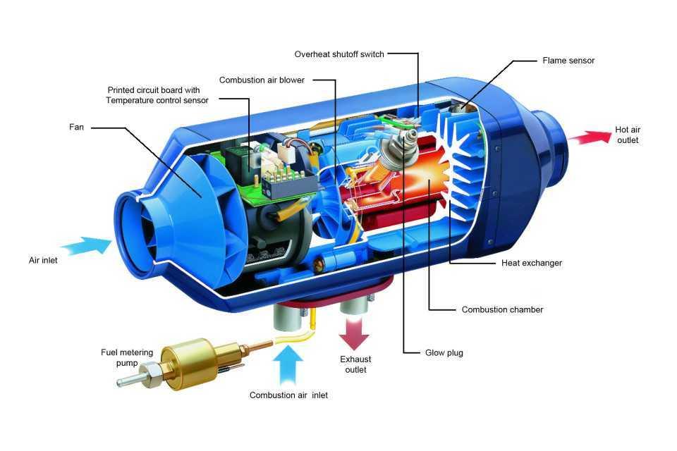 Предпусковой подогреватель двигателя: установка своими руками