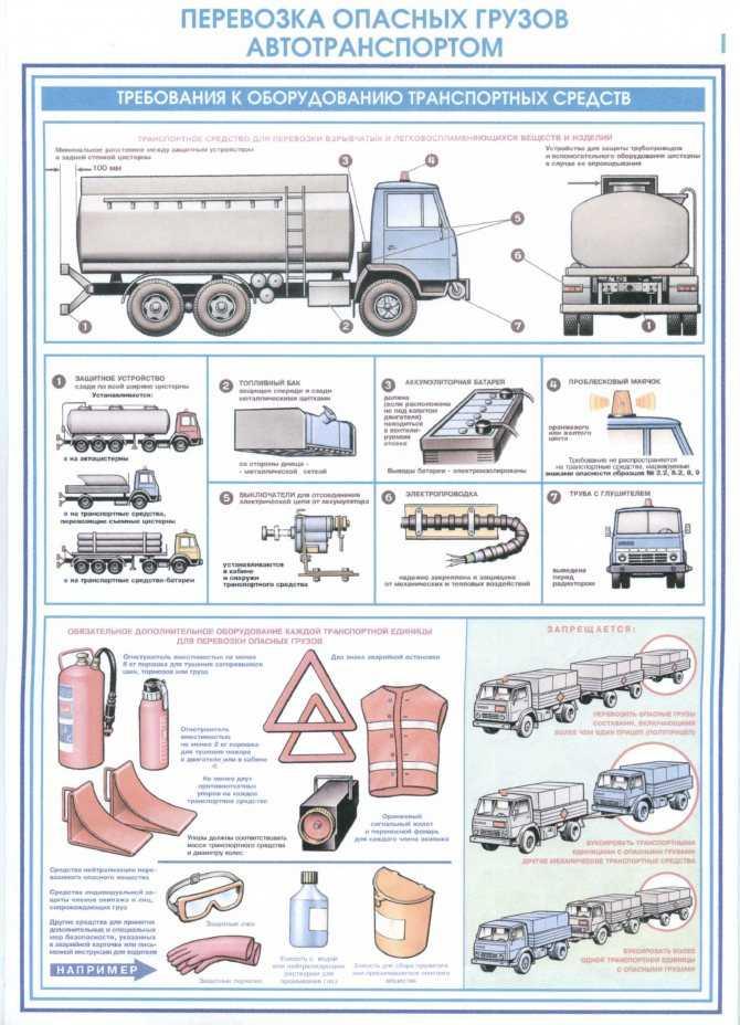 Активная и пассивная безопасность автомобиля - грузового, легкового и автобуса