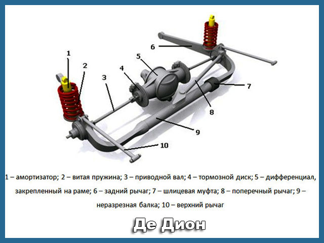 Независимая подвеска автомобиля. принцип работы, типы и устройство