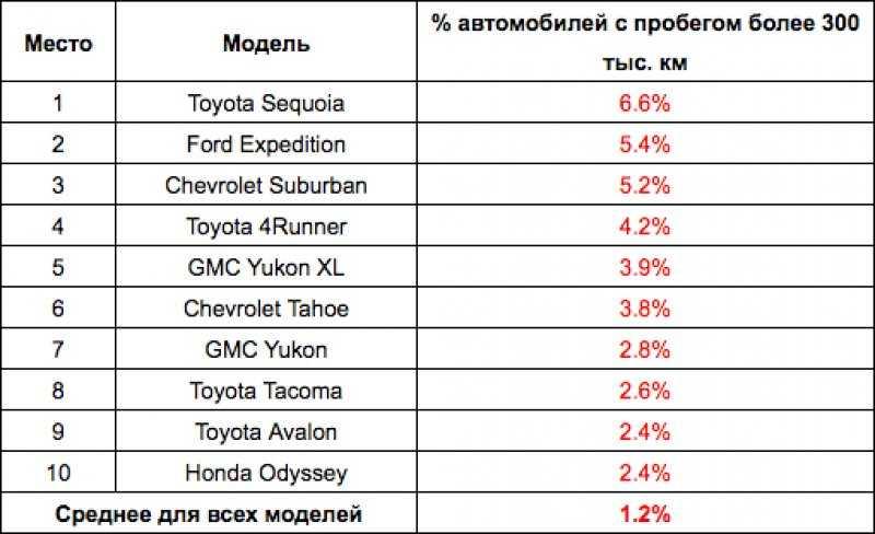 Топ 10 самых лучших и надежных автомобилей в мире