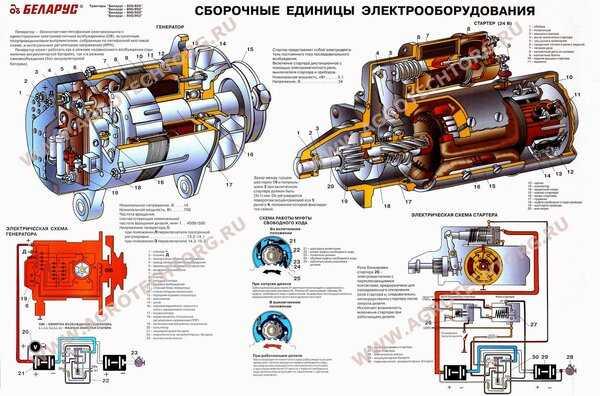 Запуск двигателя с кнопки напрямую стартер