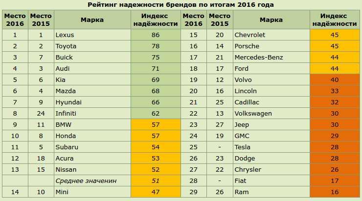 Рейтинг самых ненадежных автомобилей. топ-10 ненадежных машин 2018-2019 года