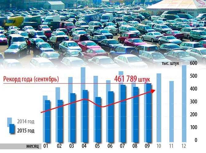 Рейтинг самых надежных и недорогих в обслуживании машин в россии