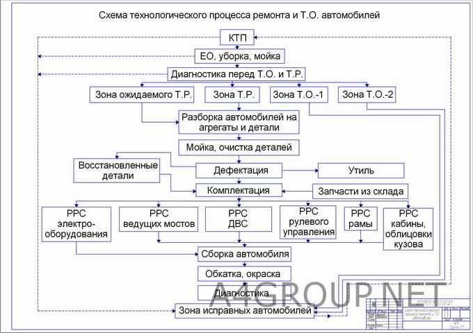 Основные неисправности газораспределительного механизма