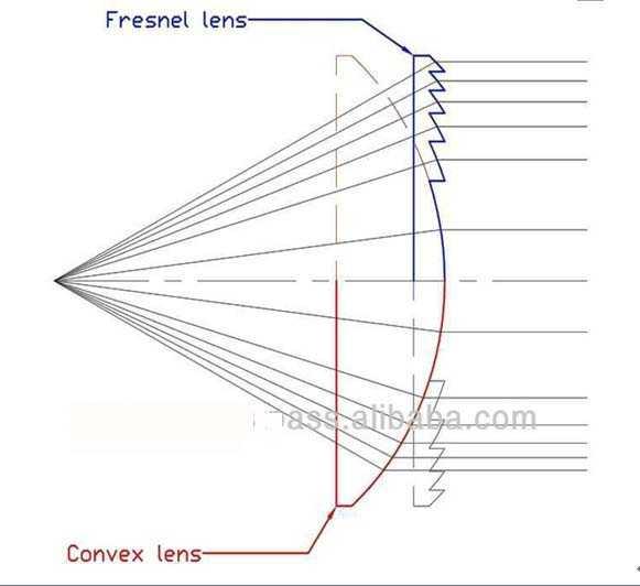 Линза френеля: описание и практическое применение
