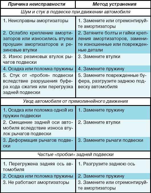 Как отремонтировать спидометр своими руками