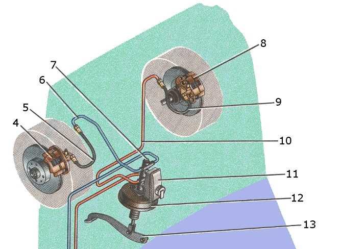 Тормозная система автомобиля: назначение, устройство и принцип работы