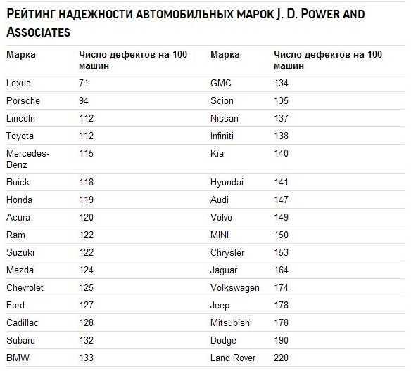 Рейтинг автомобилей по цене и качеству 2020 года в россии