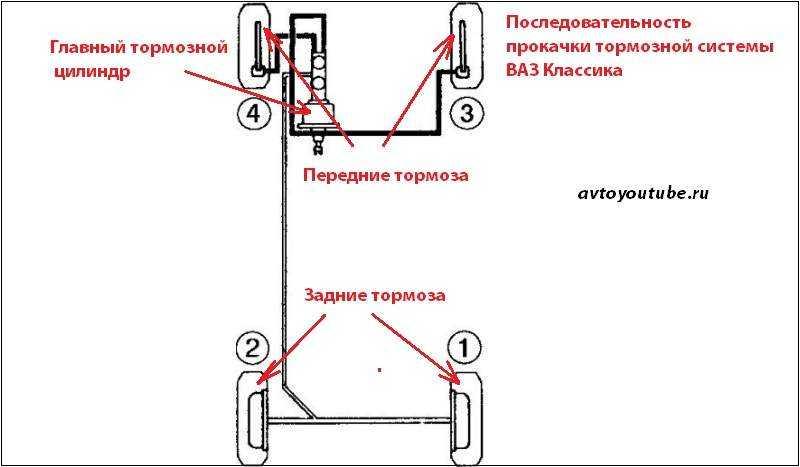 Прокачка тормозной системы автомобиля своими руками: инструкция — статьи