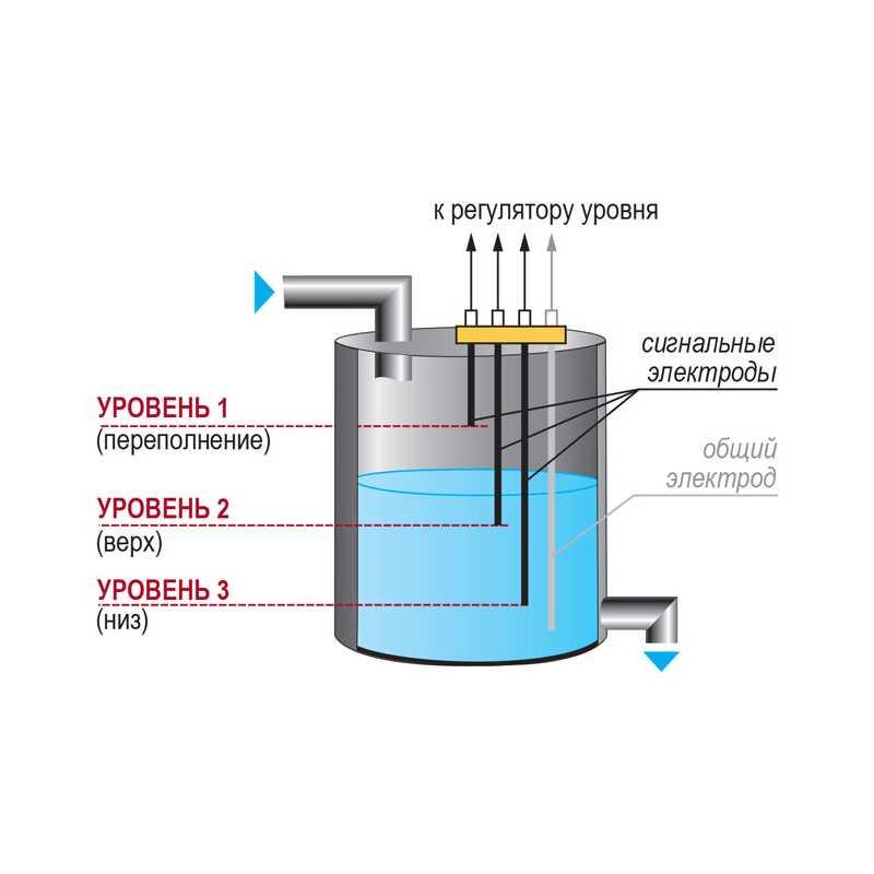 Датчик уровня топлива: типы, конструкция, принцип работы, ремонт неисправностей