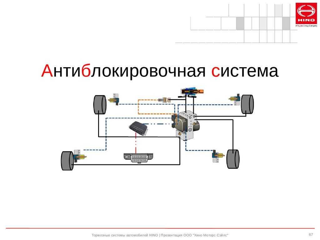 Противобуксовочная система на переднем приводе - помогает ли она зимой?