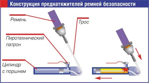 Ремонт и замена ремня безопасности (удлинителя, заглушки и пр.) своими руками