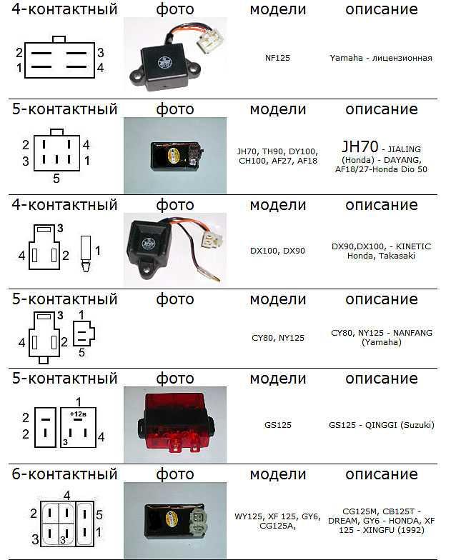 Регулировка карбюратора хонда дио 35 ~ autotexnika.ru