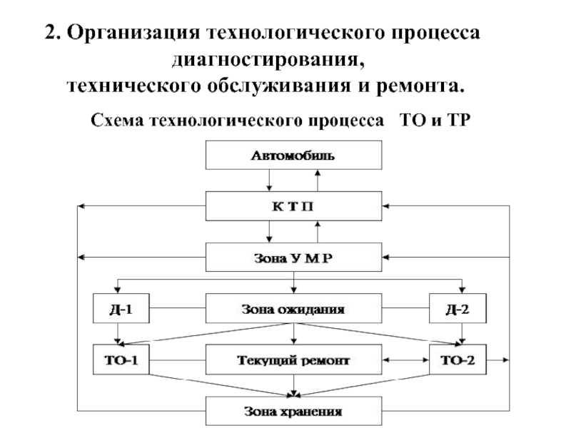 Диагностирование газораспределительного механизма двигателя (грм)