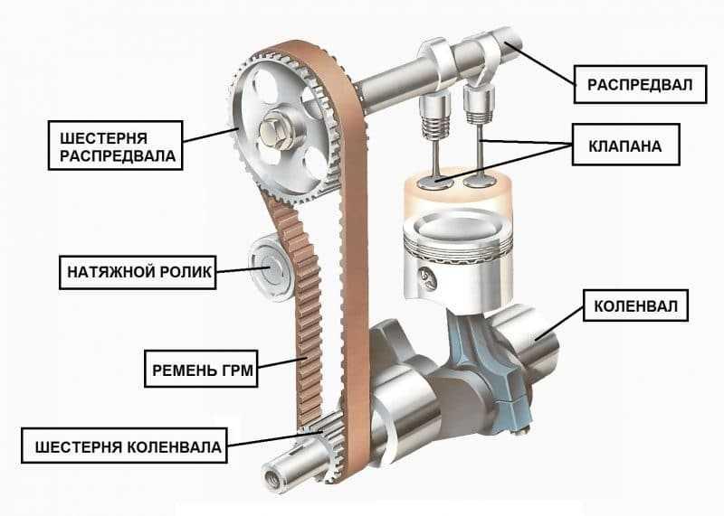 Ремонт газораспределительного механизма ваз-2108