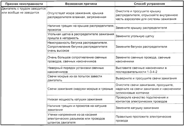 Неисправности коммутатора - симптомы и признаки | autozona54