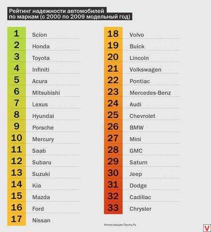 Какая из отечественных машин самая лучшая: рейтинг российских автомобилей