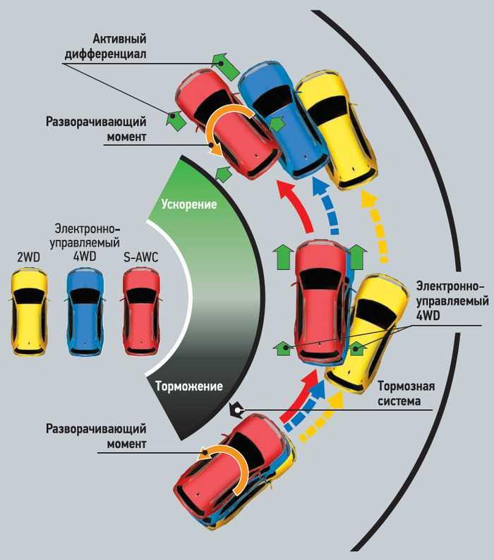 Системы активной и пассивной системы безопасности: виды, понятие, что входит