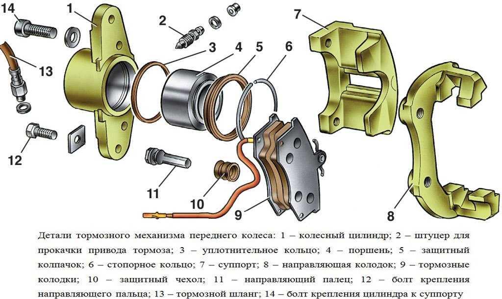 Ремонт тормозного цилиндра заднего колеса автомобилей ваз 2108, 2109, 21099 - авто сто онлайн