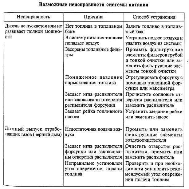 §9. основные неисправности и техническое обслуживание системы питания дизеля