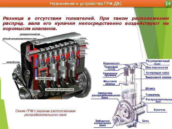 Газораспределительный механизм: принцип работы, устройство, неисправности, регулировка фаз грм