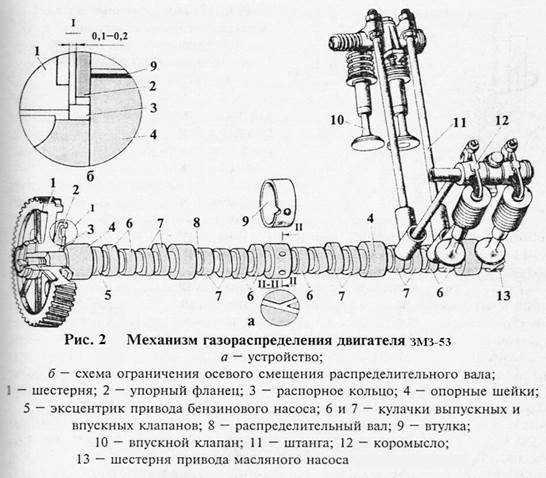 Распредвал автомобиля: понимание технической основы для выбора - zetsila