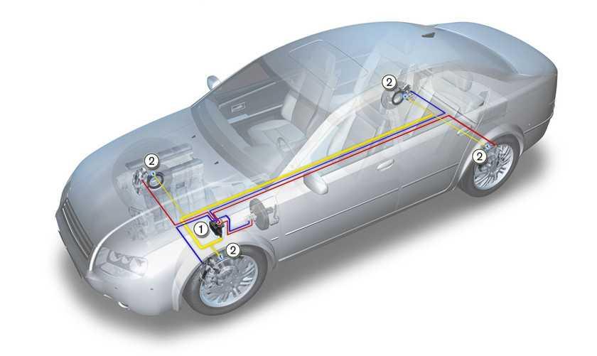 Как работает антипробуксовочная система автомобиля (абс)