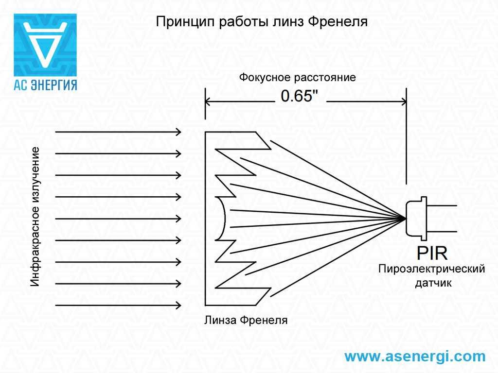 Линза френеля: описание и практическое применение :: syl.ru