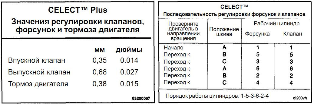 Проверка и регулировка тепловых зазоров клапанов на автомобилях ваз 2101, 2102, 2103, 2104, 2105, 2106, 2107