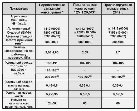 Причины масложора двигателя и как устранить масложор