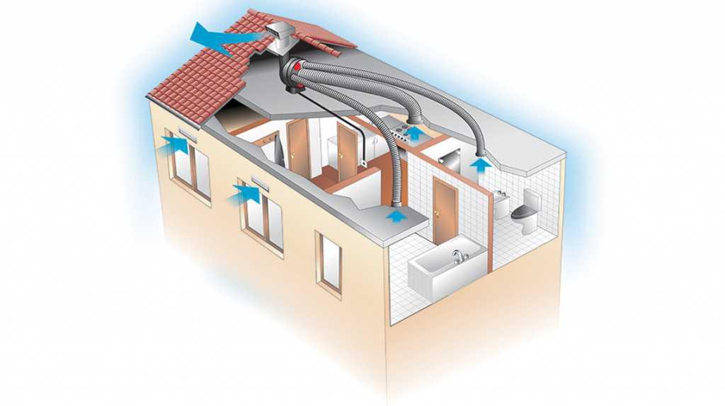 Устройство и принцип работы системы отопления, вентиляции и кондиционирования воздуха hvac
