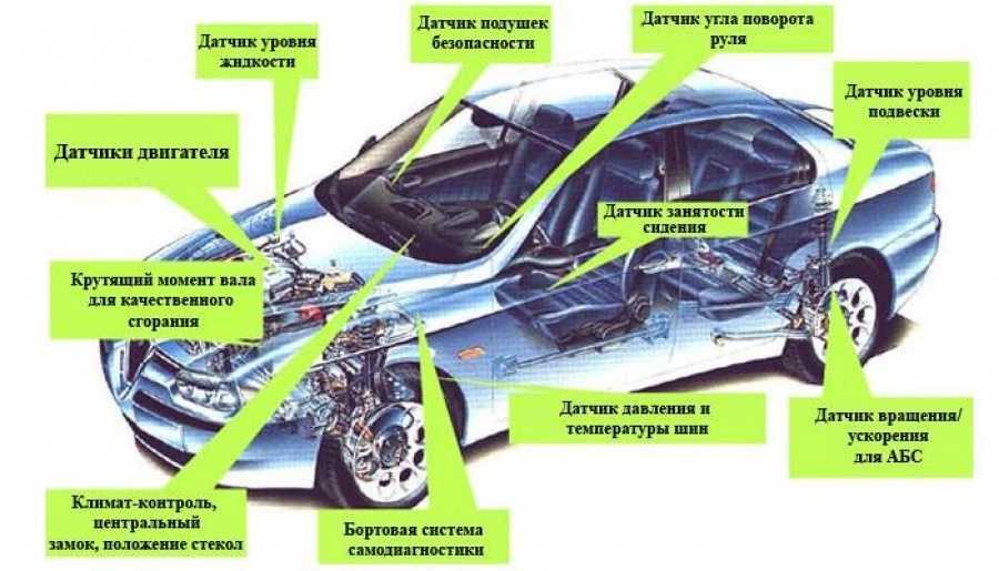 Современные системы безопасности в автомобиле: активные и пассивные - topautomobil.ru