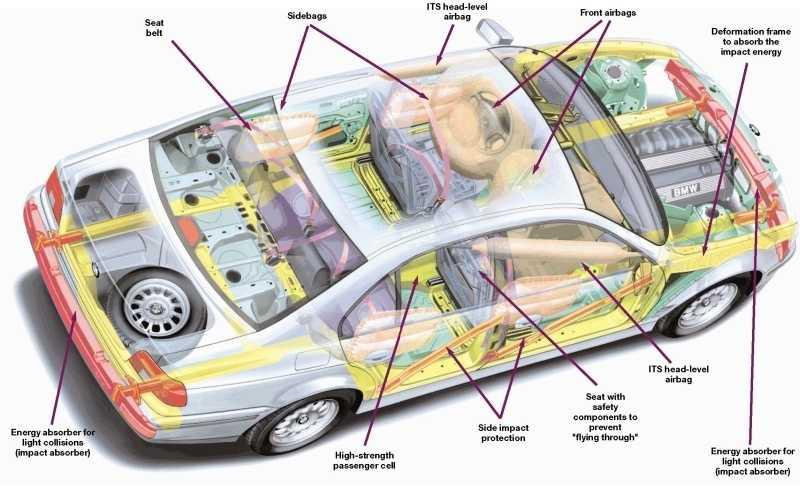 Система пассивной безопасности автомобиля. обзор средств пассивной безопасности.   automotolife.com