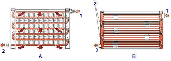 Чем отличается климат-контроль от кондиционера