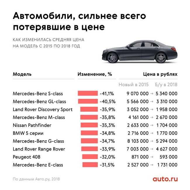 Самые неприхотливые и «неубиваемые» иномарки вторичного рынка рф за 275 000 рублей