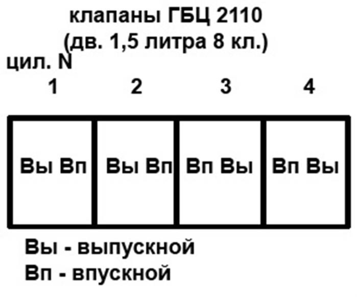 Как происходит регулировка клапанов ваз 2101-2107