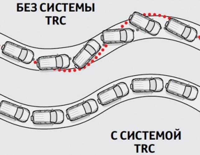 Антипробуксовочные системы автомобиля
