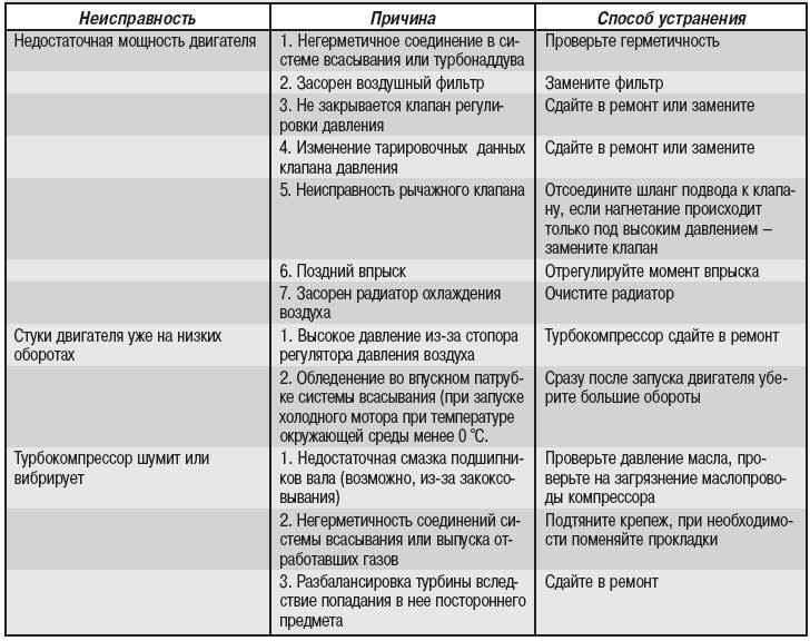 Как отремонтировать дизельные форсунки: виды и принципы