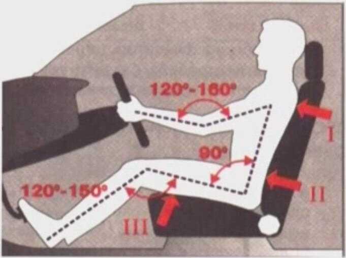 Советы водителю: как сидеть за рулем
