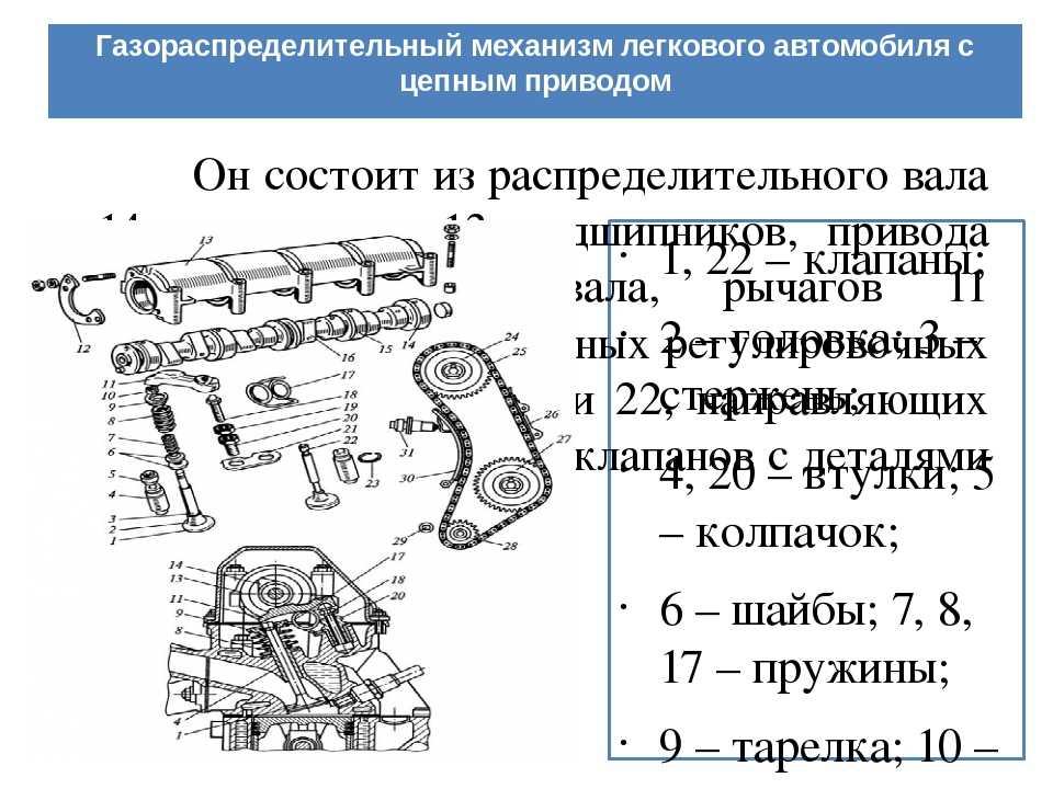 Газораспределительный механизм двигателя (грм). устройство