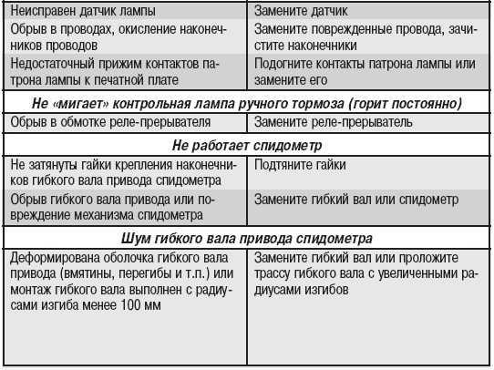 Как проверить электронный спидометр своими руками. порядок проверки технического состояния спидометра (тахографа)
