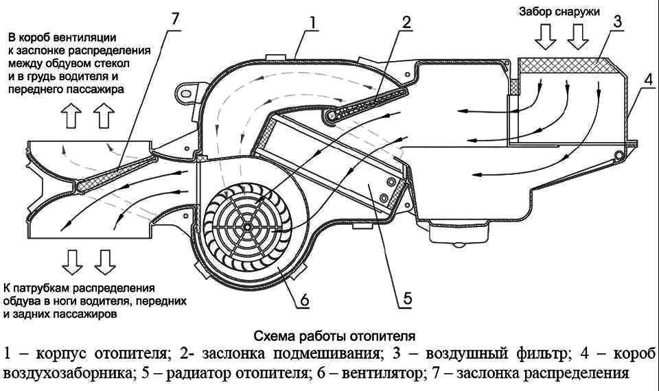 Как работает система охлаждения двигателя автомобиля. состав системы охлаждения